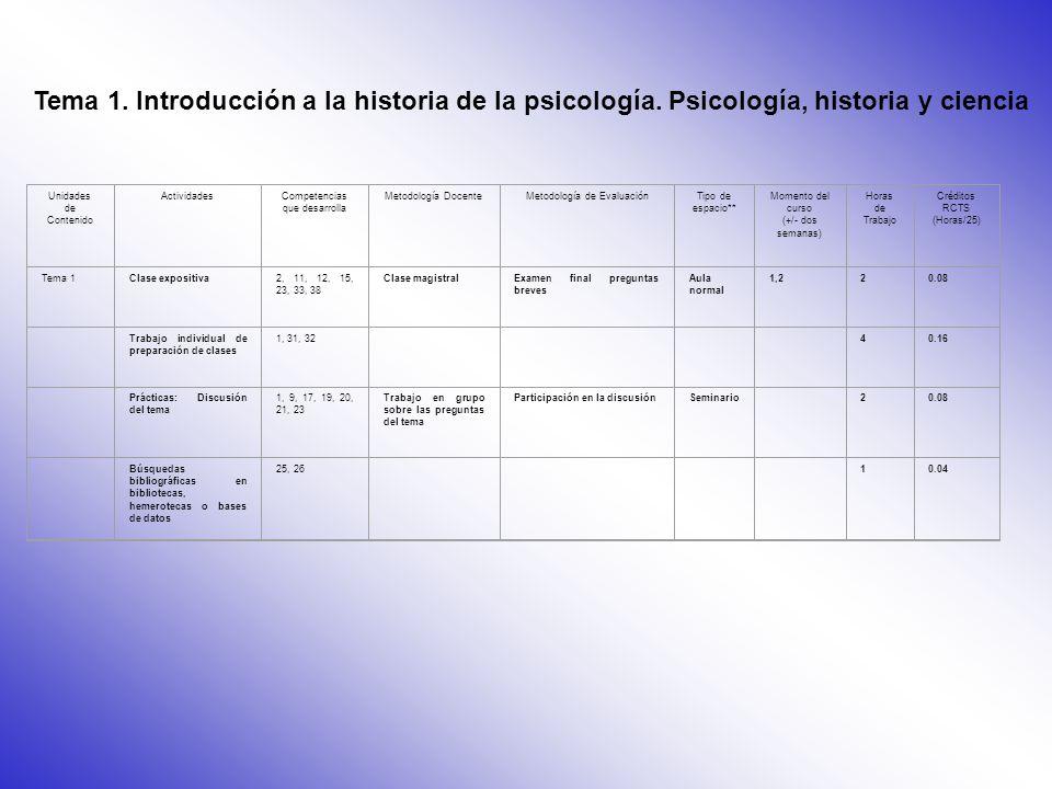 GUÍAS DOCENTES EJEMPLO 1 Clase presencial 8, 12, 24, 32 C, A Exposición magistral Examen oralAula normal 04/10 al 08/10 10 (3P, 7NP) 2Trabajo dirigido 1, 2, 7, 15, 44 C, PTrabajo en grupos Evaluación del trabajo Seminario01/11 al 12/11 15 (1P, 14NP) Unidades de contenido Actividades CompetenciasTipo (C, P, A)MetodologíaEvaluaciónEspacio docenteMomento del cursoHoras de trabajo 8.2.- Tabla general de la asignatura