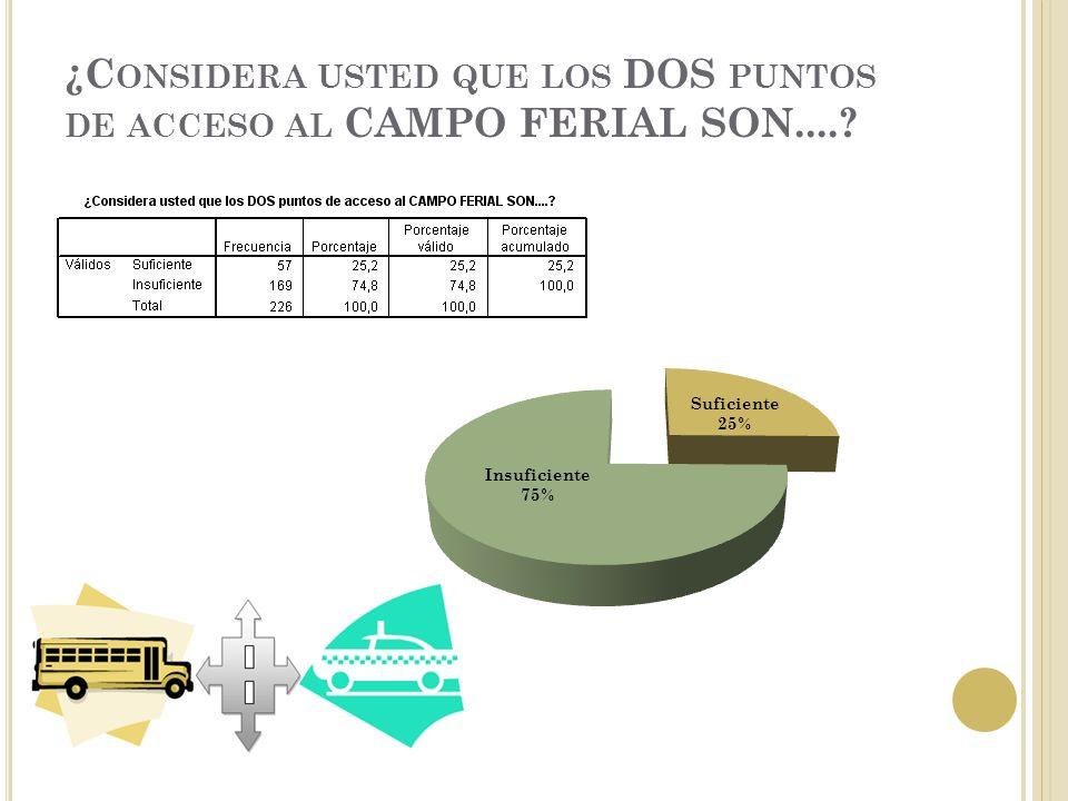 ¿C ONSIDERA USTED QUE LOS DOS PUNTOS DE ACCESO AL CAMPO FERIAL SON....