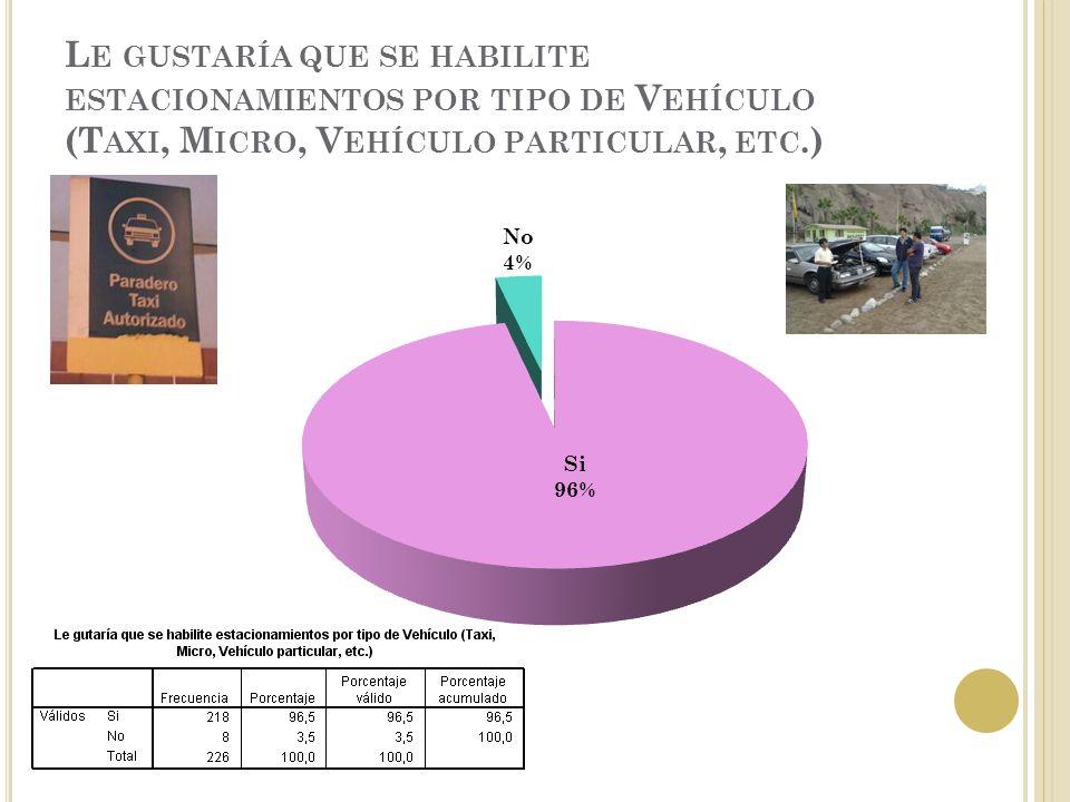 L E GUSTARÍA QUE SE HABILITE ESTACIONAMIENTOS POR TIPO DE V EHÍCULO (T AXI, M ICRO, V EHÍCULO PARTICULAR, ETC.)