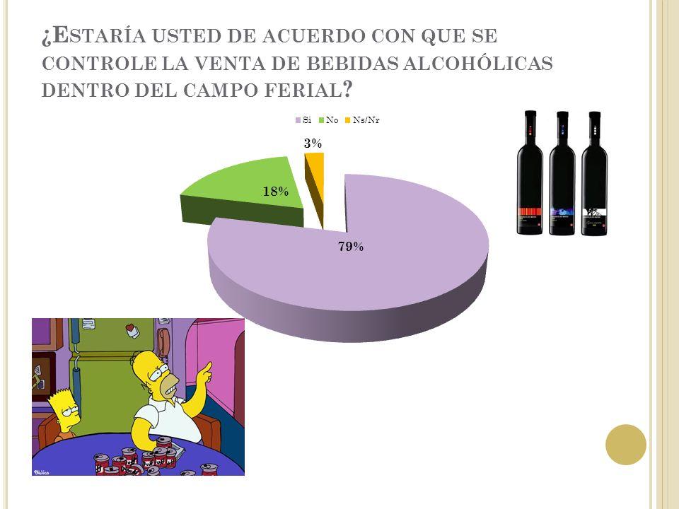 ¿E STARÍA USTED DE ACUERDO CON QUE SE CONTROLE LA VENTA DE BEBIDAS ALCOHÓLICAS DENTRO DEL CAMPO FERIAL