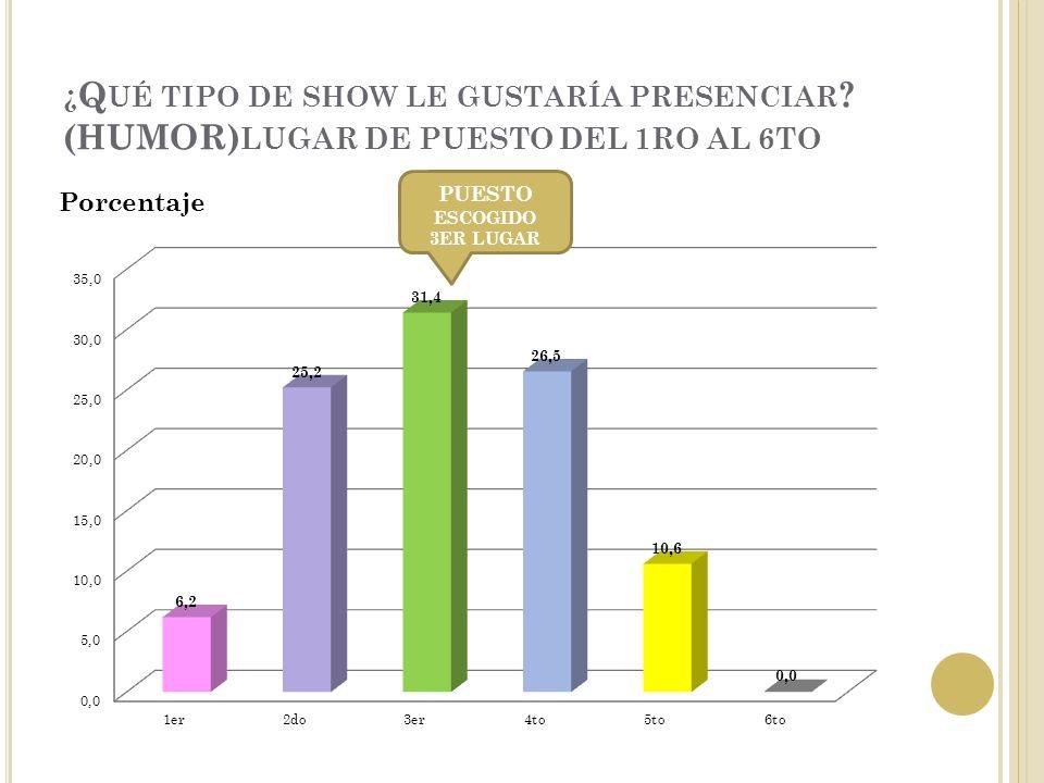 ¿ Q UÉ TIPO DE SHOW LE GUSTARÍA PRESENCIAR .