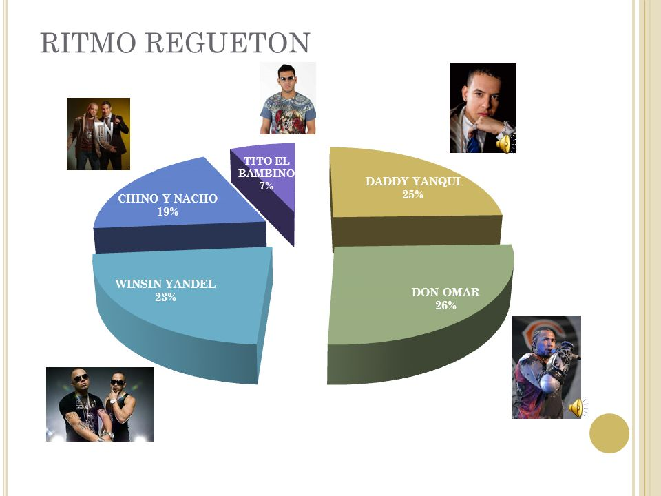 RITMO REGUETON