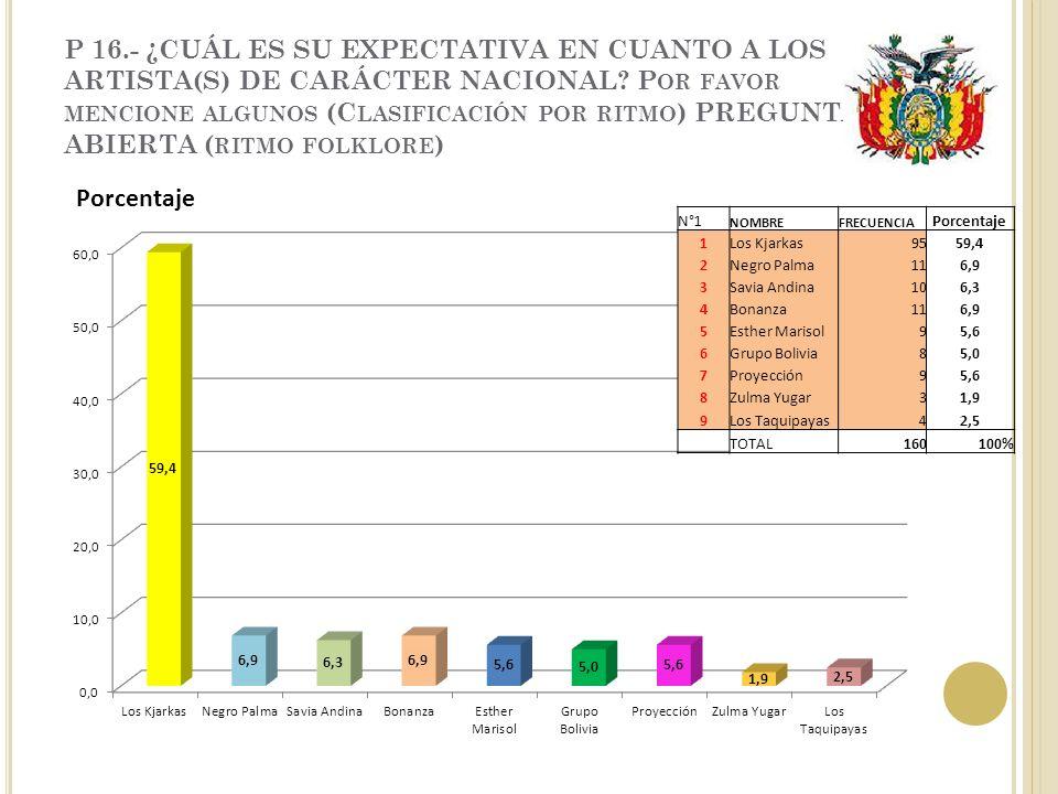 P 16.- ¿CUÁL ES SU EXPECTATIVA EN CUANTO A LOS ARTISTA(S) DE CARÁCTER NACIONAL.