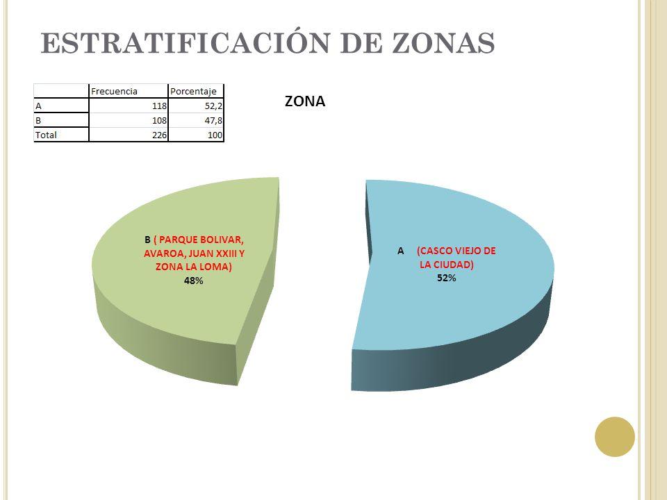 ESTRATIFICACIÓN DE ZONAS