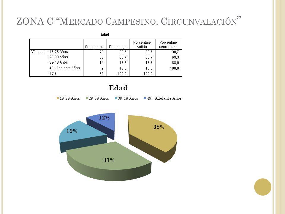 ZONA C M ERCADO C AMPESINO, C IRCUNVALACIÓN