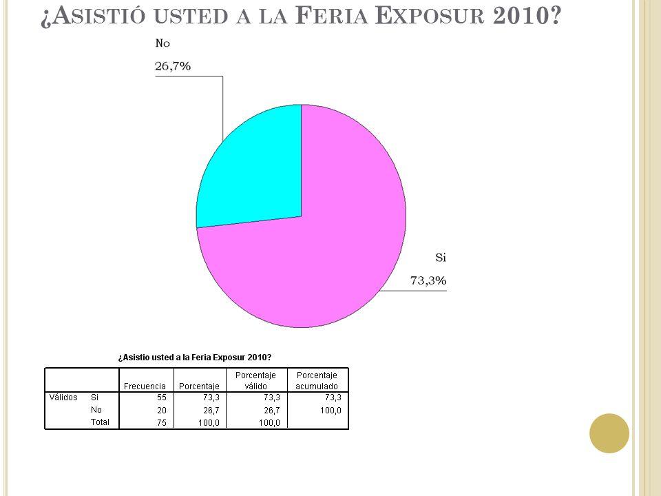 ¿A SISTIÓ USTED A LA F ERIA E XPOSUR 2010