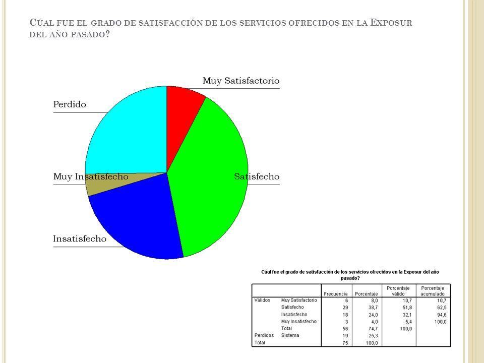 C ÚAL FUE EL GRADO DE SATISFACCIÓN DE LOS SERVICIOS OFRECIDOS EN LA E XPOSUR DEL AÑO PASADO