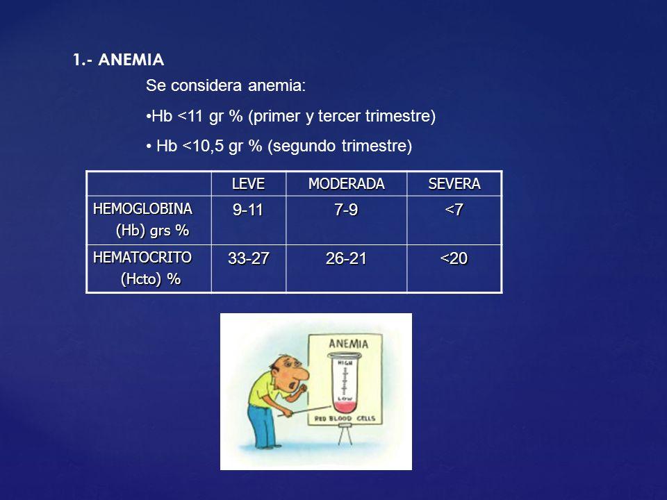 1.- ANEMIA LEVEMODERADASEVERA HEMOGLOBINA (Hb) grs % (Hb) grs %9-117-9<7 HEMATOCRITO (Hcto) % (Hcto) %33-2726-21<20 Se considera anemia: Hb <11 gr % (