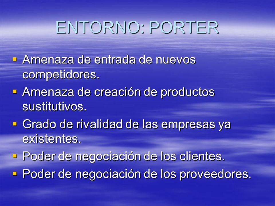 ENTORNO: PORTER Amenaza de entrada de nuevos competidores. Amenaza de entrada de nuevos competidores. Amenaza de creación de productos sustitutivos. A