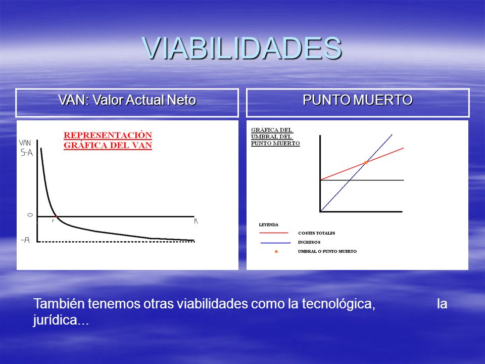 VIABILIDADES VAN: Valor Actual Neto PUNTO MUERTO También tenemos otras viabilidades como la tecnológica, la jurídica...