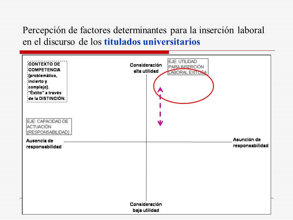 Percepción de factores determinantes para la inserción laboral en el discurso de los titulados universitarios