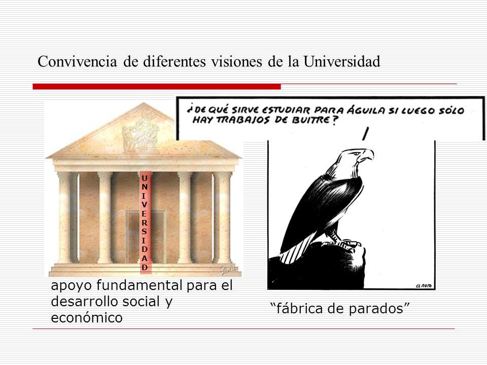 Convivencia de diferentes visiones de la Universidad UNIVERSIDADUNIVERSIDAD apoyo fundamental para el desarrollo social y económico fábrica de parados