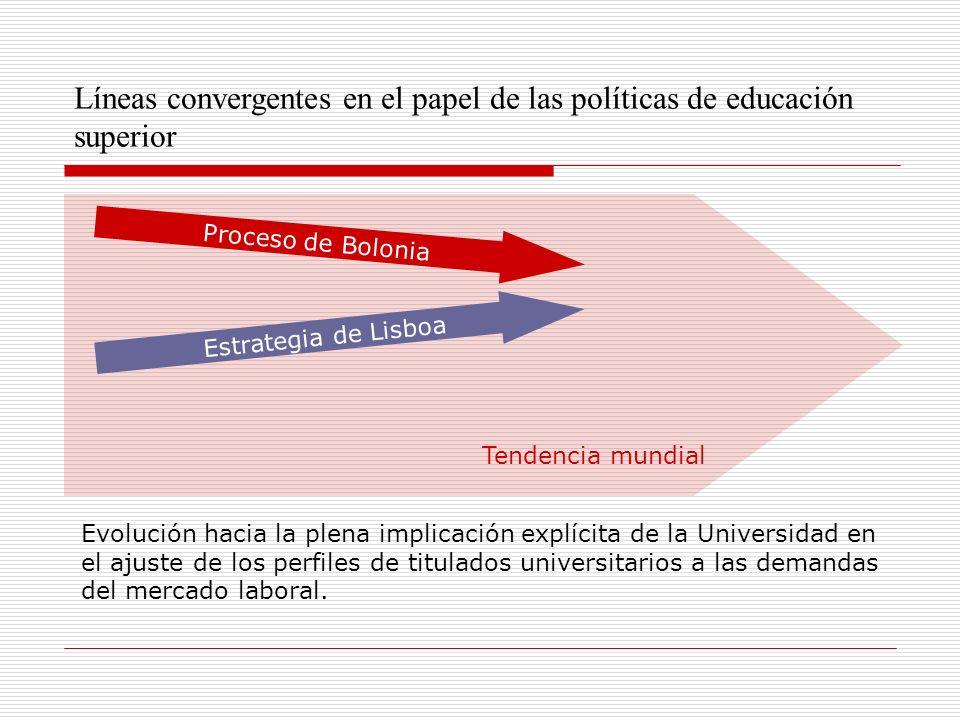 Líneas convergentes en el papel de las políticas de educación superior Proceso de Bolonia Estrategia de Lisboa Evolución hacia la plena implicación explícita de la Universidad en el ajuste de los perfiles de titulados universitarios a las demandas del mercado laboral.