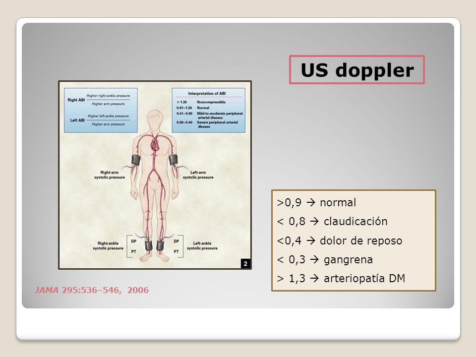 JAMA 295:536–546, 2006 US doppler >0,9 normal < 0,8 claudicación <0,4 dolor de reposo < 0,3 gangrena > 1,3 arteriopatía DM