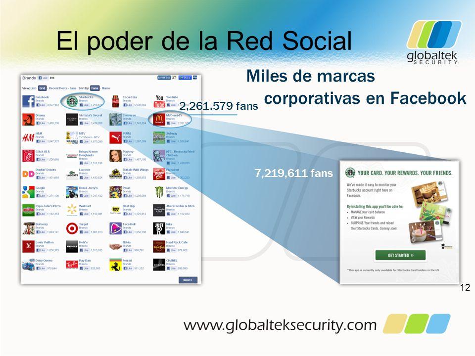 El poder de la Red Social 12 Miles de marcas corporativas en Facebook 7,219,611 fans