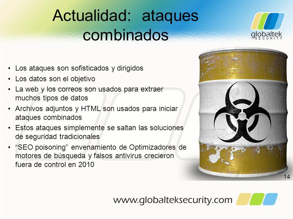 Actualidad: ataques combinados Los ataques son sofisticados y dirigidos Los datos son el objetivo La web y los correos son usados para extraer muchos