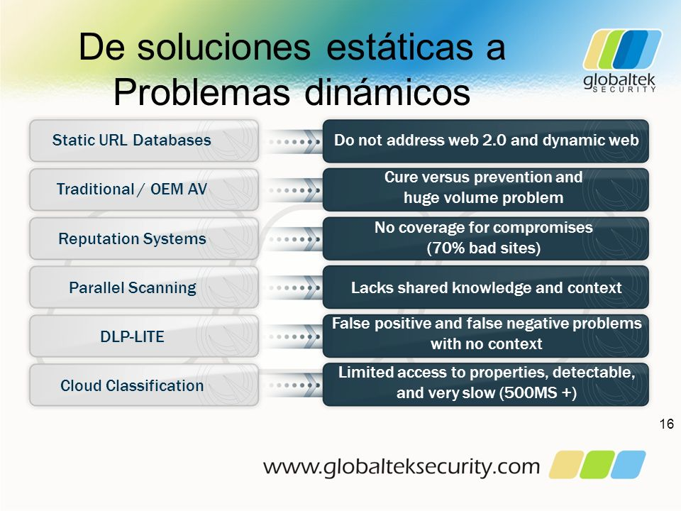 De soluciones estáticas a Problemas dinámicos 16 Static URL Databases Traditional / OEM AV Reputation Systems Parallel Scanning DLP-LITE Cloud Classif