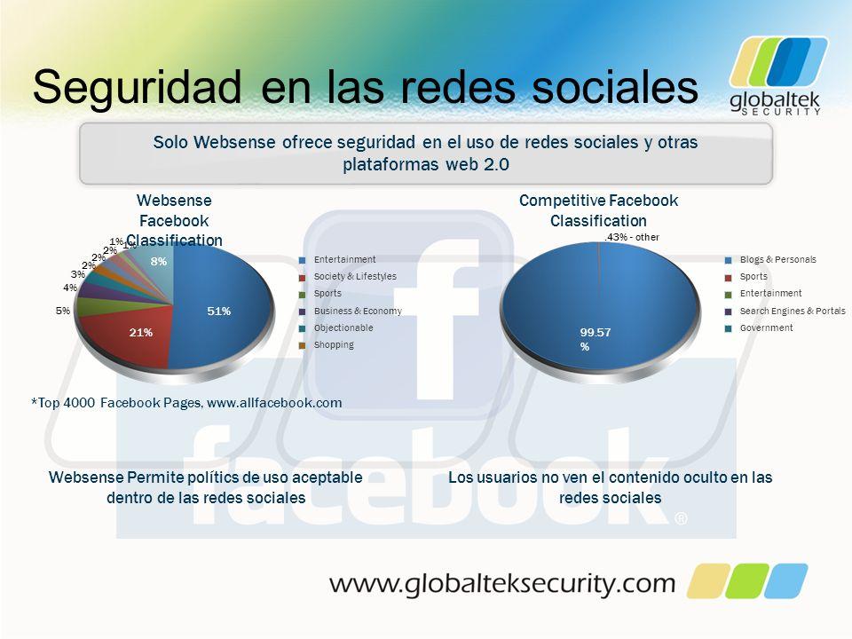 Seguridad en las redes sociales Solo Websense ofrece seguridad en el uso de redes sociales y otras plataformas web 2.0 Websense Permite polítics de us
