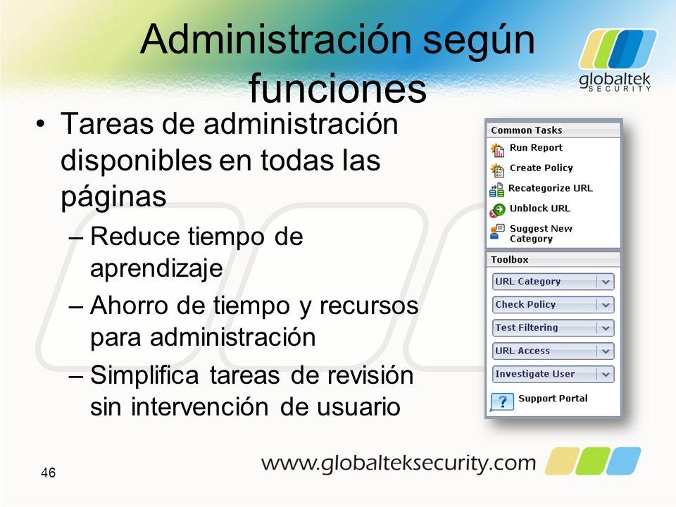Administración según funciones Tareas de administración disponibles en todas las páginas –Reduce tiempo de aprendizaje –Ahorro de tiempo y recursos pa