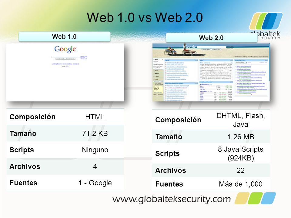 Web 1.0 vs Web 2.0 Web 1.0 Web 2.0 ComposiciónHTML Tamaño71.2 KB ScriptsNinguno Archivos4 Fuentes1 - Google Composición DHTML, Flash, Java Tamaño1.26