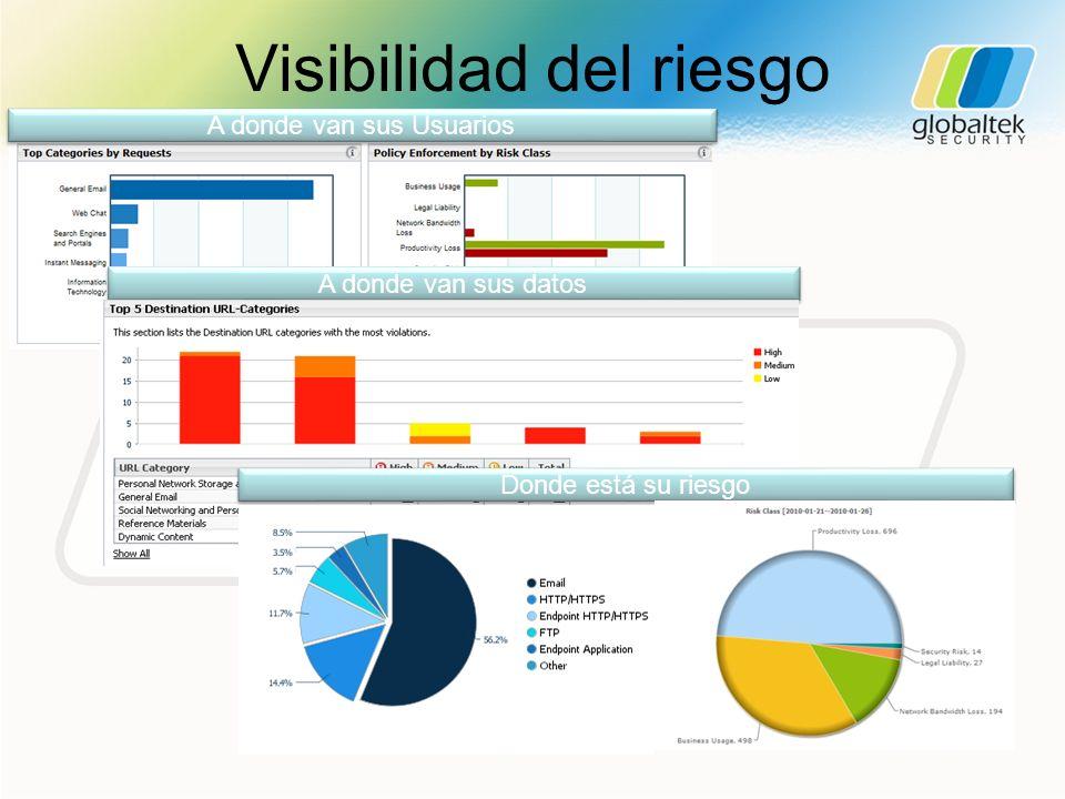 Visibilidad del riesgo A donde van sus Usuarios A donde van sus datos Donde está su riesgo