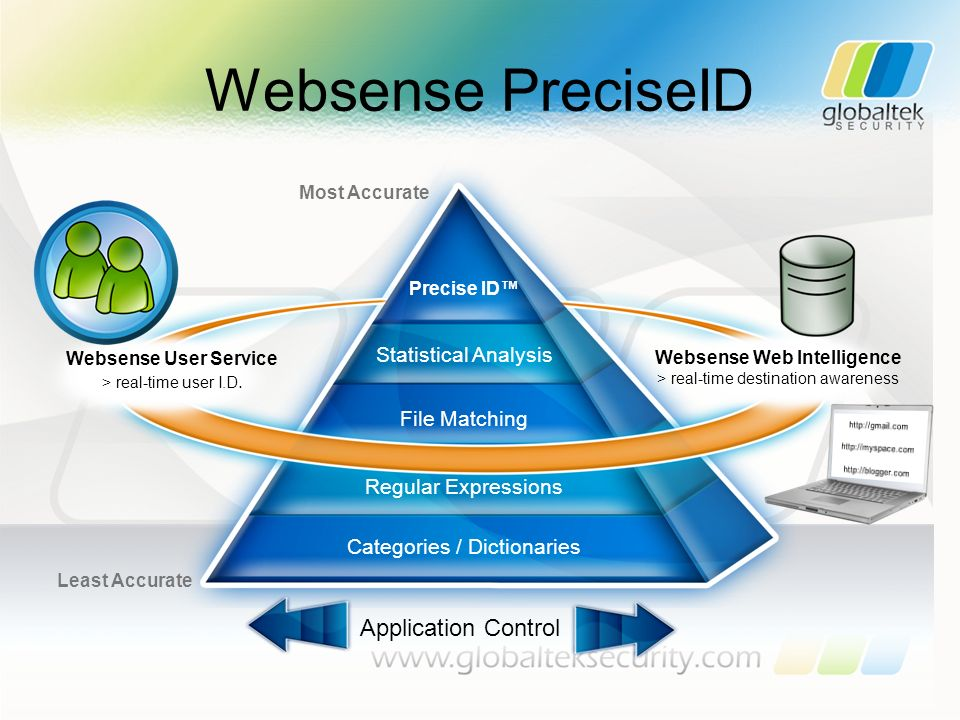Websense User Service > real-time user I.D. Websense Web Intelligence > real-time destination awareness Categories / Dictionaries Regular Expressions