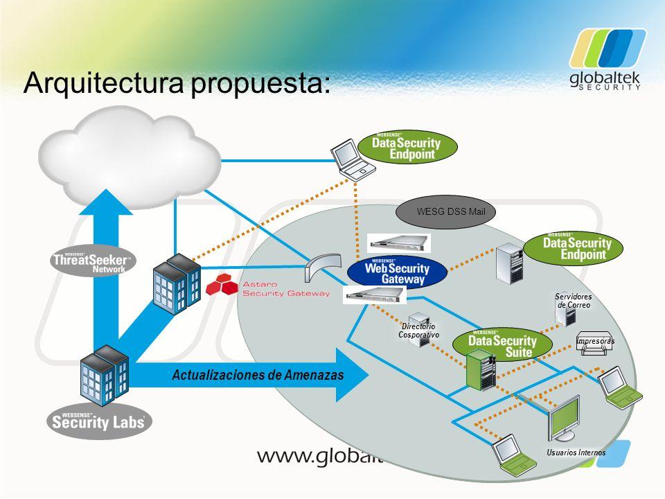 Arquitectura propuesta: Usuarios Internos Directorio Cosporativo Impresoras Actualizaciones de Amenazas WESG DSS Mail Servidores de Correo