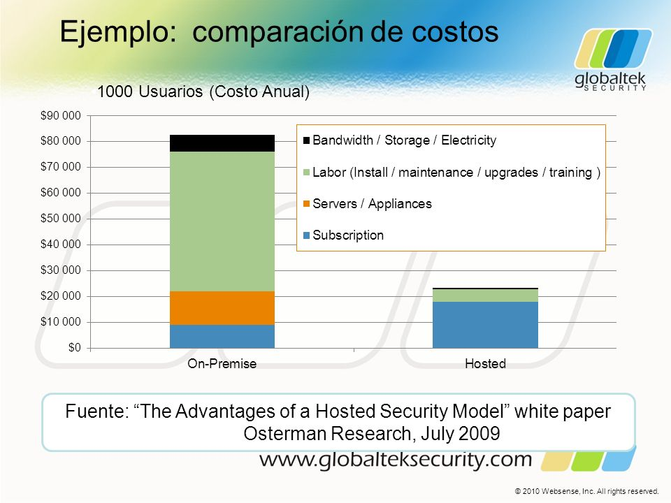 Ejemplo: comparación de costos 1000 Usuarios (Costo Anual) Fuente: The Advantages of a Hosted Security Model white paper Osterman Research, July 2009