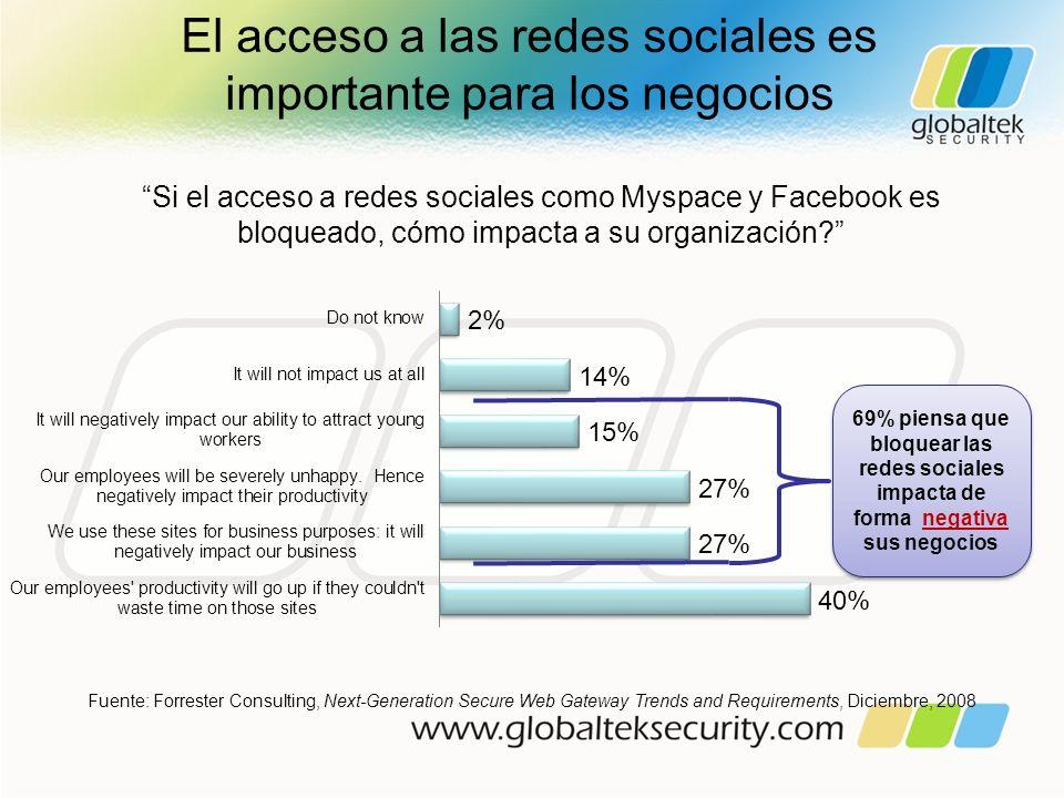 El acceso a las redes sociales es importante para los negocios Si el acceso a redes sociales como Myspace y Facebook es bloqueado, cómo impacta a su o