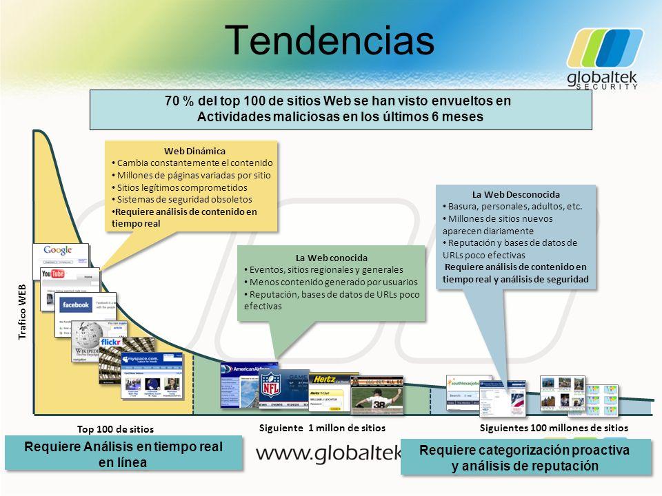 Tendencias Top 100 de sitios Siguiente 1 millon de sitiosSiguientes 100 millones de sitios Web Dinámica Cambia constantemente el contenido Millones de