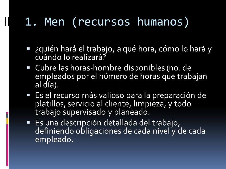 1.Men (recursos humanos) ¿quién hará el trabajo, a qué hora, cómo lo hará y cuándo lo realizará.