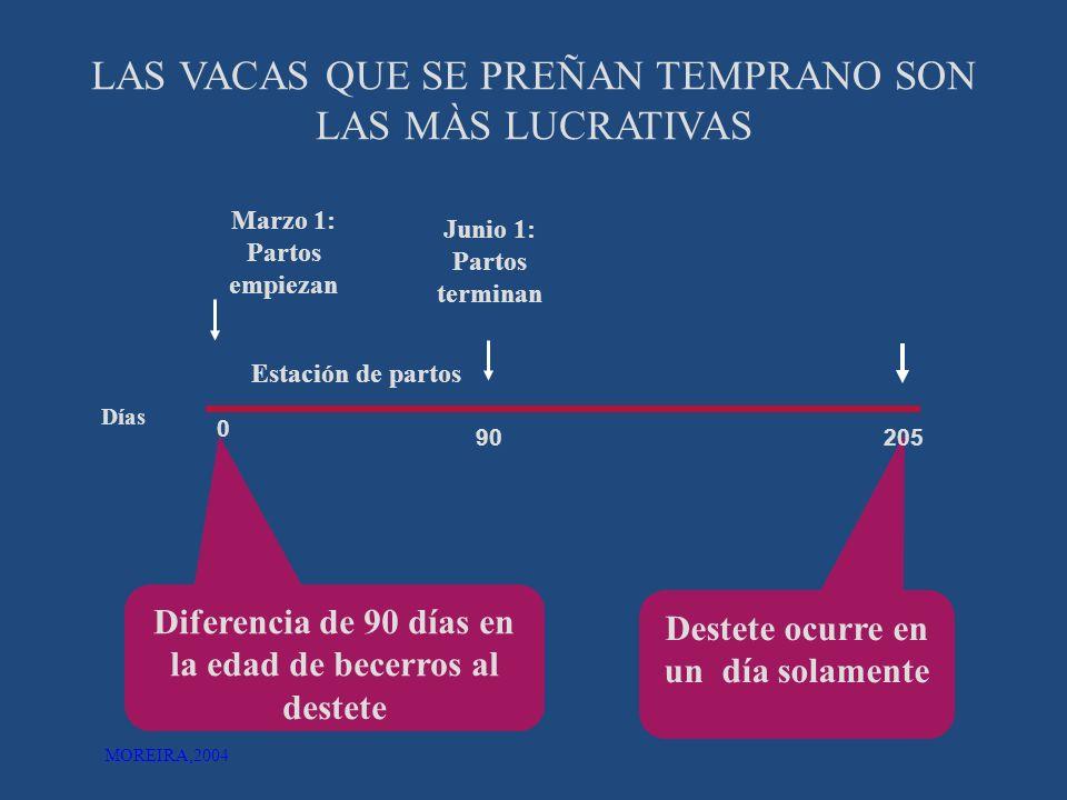 FACTORES DETERMINANTES ANESTRO POSPARTO AMAMANTAMIENTO PRONTO REINICIO DE LA ACTIVIDAD OVÁRICA POSPARTO SENSIBILIDAD A TRATA-MIENTOS HORMONALES EXÓGENOS