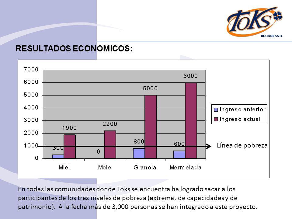 RESULTADOS ECONOMICOS: Línea de pobreza En todas las comunidades donde Toks se encuentra ha logrado sacar a los participantes de los tres niveles de p