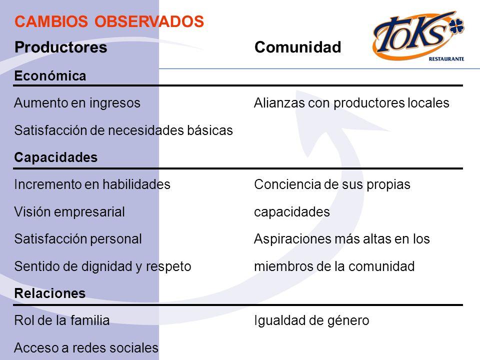 ProductoresComunidad Económica Aumento en ingresosAlianzas con productores locales Satisfacción de necesidades básicas Capacidades Incremento en habil