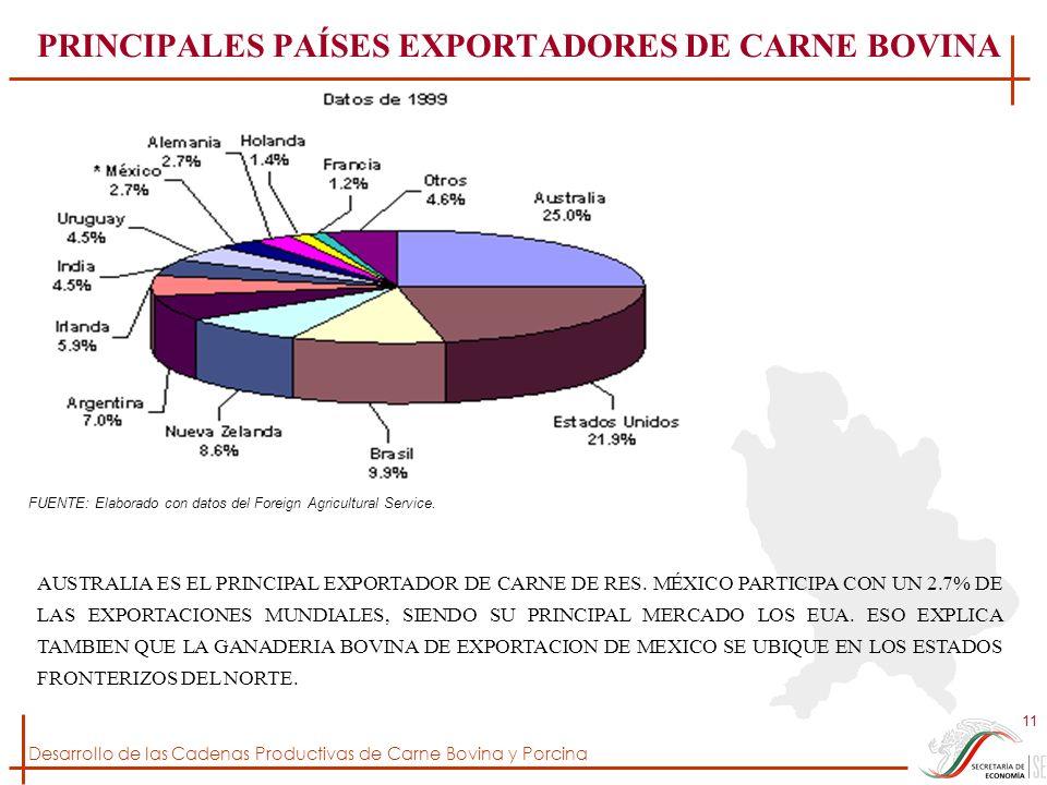 Desarrollo de las Cadenas Productivas de Carne Bovina y Porcina 11 PRINCIPALES PAÍSES EXPORTADORES DE CARNE BOVINA FUENTE: Elaborado con datos del For