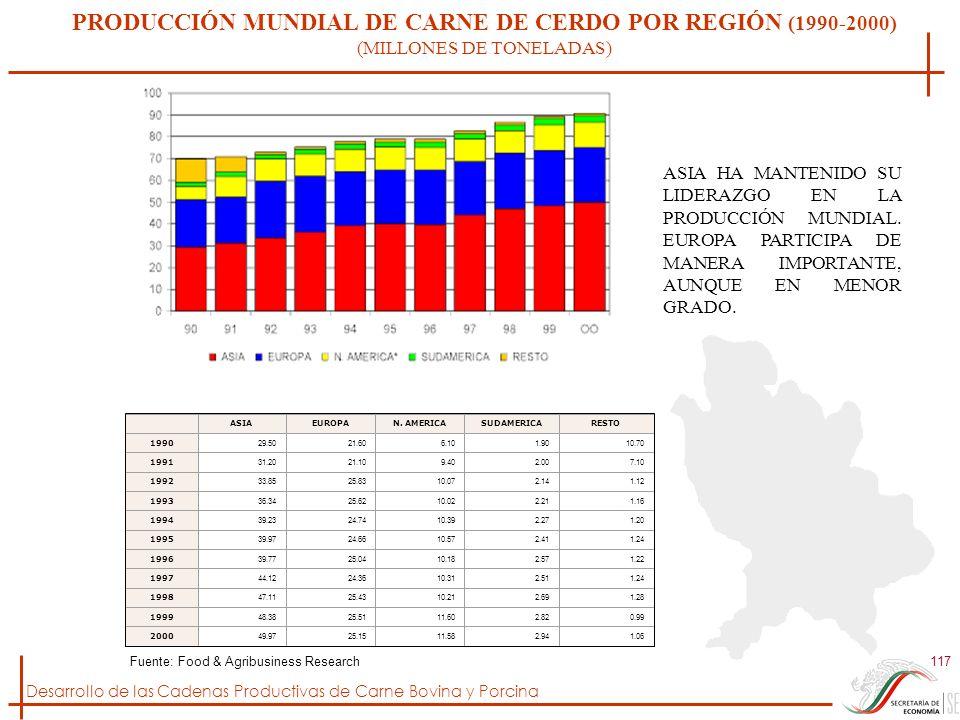 Desarrollo de las Cadenas Productivas de Carne Bovina y Porcina 117 PRODUCCIÓN MUNDIAL DE CARNE DE CERDO POR REGIÓN (1990-2000) (MILLONES DE TONELADAS