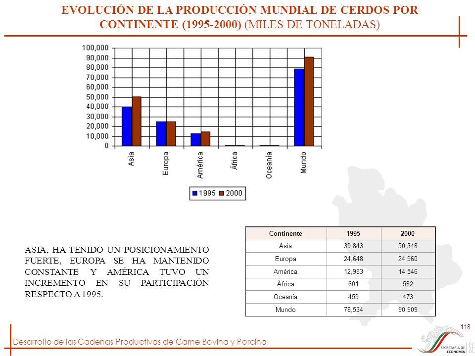 Desarrollo de las Cadenas Productivas de Carne Bovina y Porcina 118 EVOLUCIÓN DE LA PRODUCCIÓN MUNDIAL DE CERDOS POR CONTINENTE (1995-2000) (MILES DE
