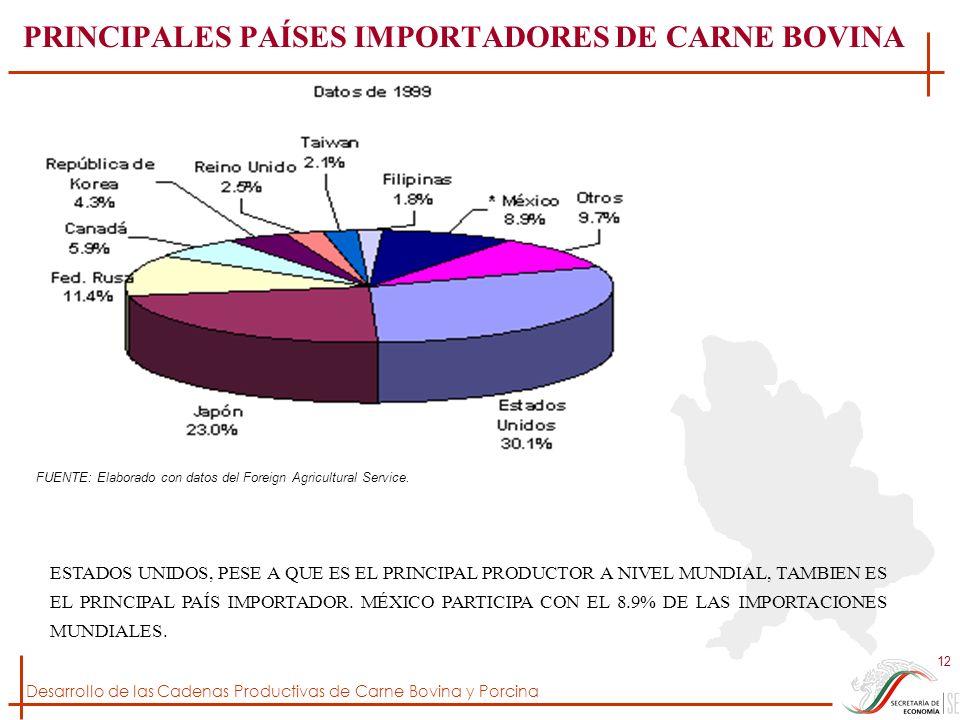 Desarrollo de las Cadenas Productivas de Carne Bovina y Porcina 12 PRINCIPALES PAÍSES IMPORTADORES DE CARNE BOVINA FUENTE: Elaborado con datos del For