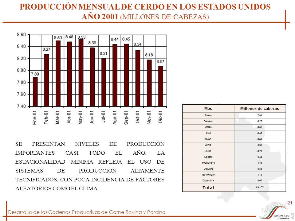 Desarrollo de las Cadenas Productivas de Carne Bovina y Porcina 121 PRODUCCIÓN MENSUAL DE CERDO EN LOS ESTADOS UNIDOS AÑO 2001 (MILLONES DE CABEZAS) M