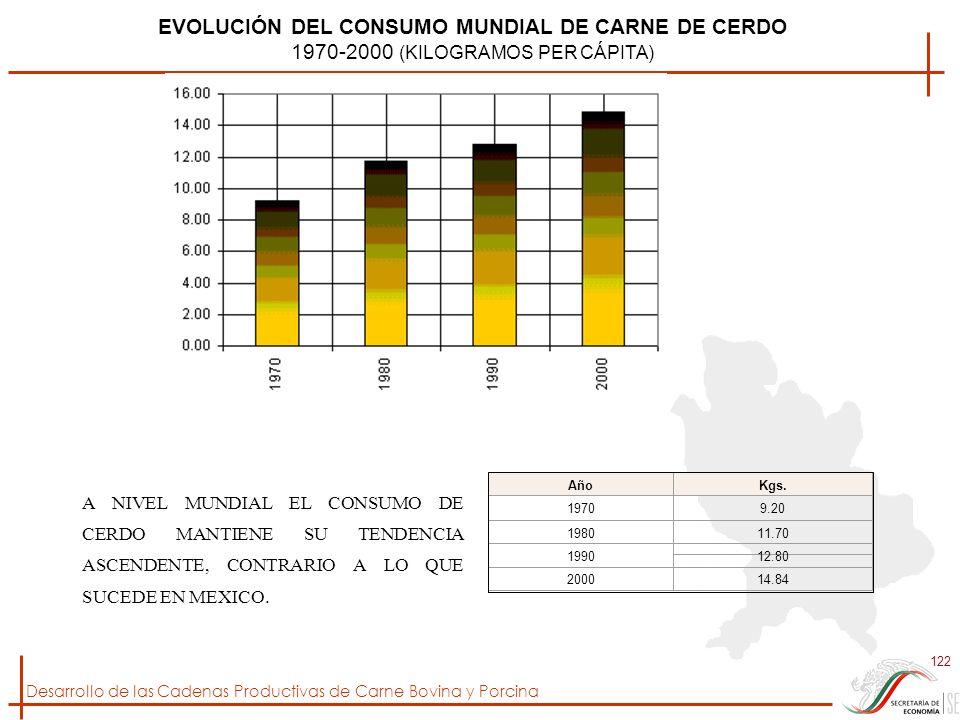 Desarrollo de las Cadenas Productivas de Carne Bovina y Porcina 122 EVOLUCIÓN DEL CONSUMO MUNDIAL DE CARNE DE CERDO 1970-2000 (KILOGRAMOS PER CÁPITA)