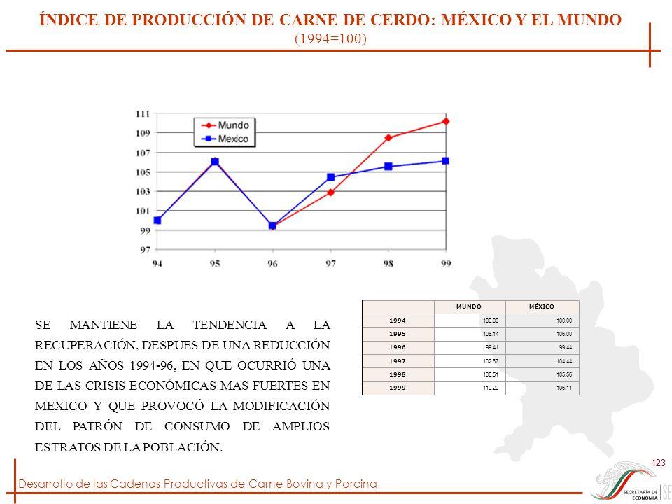 Desarrollo de las Cadenas Productivas de Carne Bovina y Porcina 123 ÍNDICE DE PRODUCCIÓN DE CARNE DE CERDO: MÉXICO Y EL MUNDO (1994=100) MUNDOMÉXICO 1