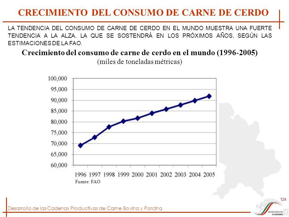 Desarrollo de las Cadenas Productivas de Carne Bovina y Porcina 124 Crecimiento del consumo de carne de cerdo en el mundo (1996-2005) (miles de tonela
