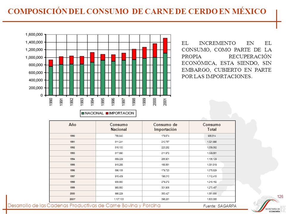 Desarrollo de las Cadenas Productivas de Carne Bovina y Porcina 126 AñoConsumo Nacional Consumo de Importación Consumo Total 1990756,840179,674936,514