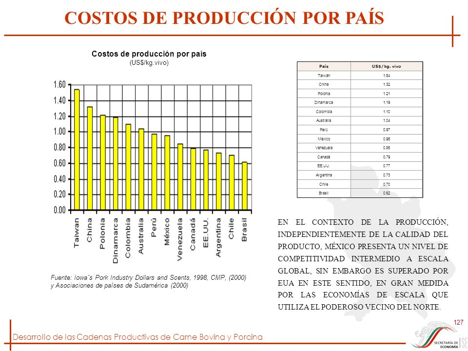 Desarrollo de las Cadenas Productivas de Carne Bovina y Porcina 127 Costos de producción por país (US$/kg.vivo) Más Estadísticas PaísUS$/kg. vivo Taiw