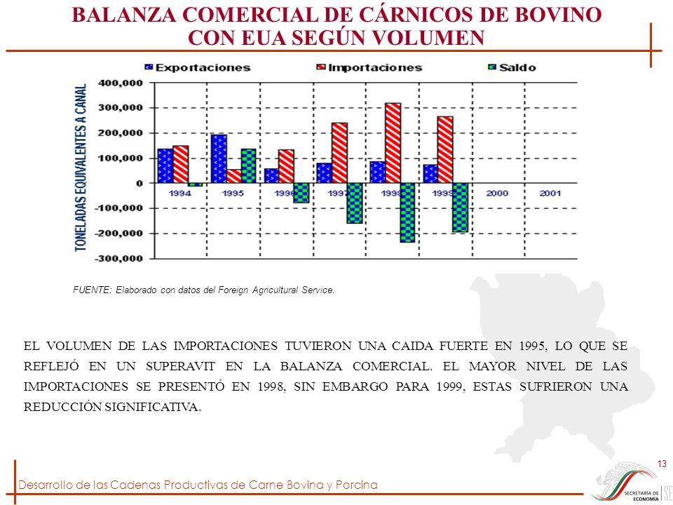 Desarrollo de las Cadenas Productivas de Carne Bovina y Porcina 13 BALANZA COMERCIAL DE CÁRNICOS DE BOVINO CON EUA SEGÚN VOLUMEN FUENTE: Elaborado con