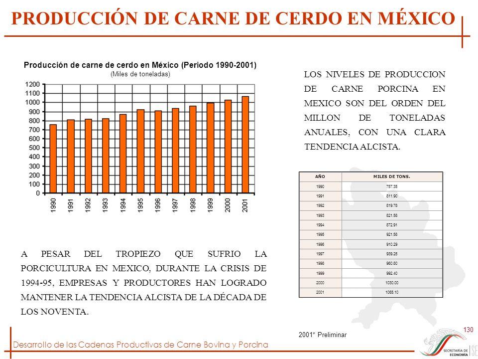 Desarrollo de las Cadenas Productivas de Carne Bovina y Porcina 130 AÑOMILES DE TONS. 1990757.35 1991811.90 1992819.78 1993821.58 1994872.91 1995921.5