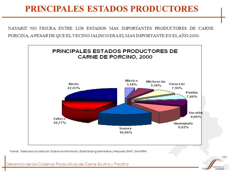 Desarrollo de las Cadenas Productivas de Carne Bovina y Porcina 131 Fuente: Elaborado con datos del Sistema de Información y Estadística Agroalimentar