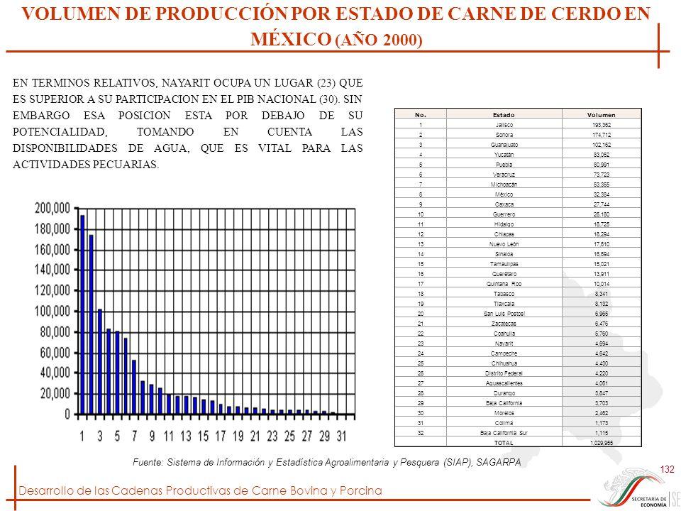 Desarrollo de las Cadenas Productivas de Carne Bovina y Porcina 132 No.EstadoVolumen 1Jalisco193,362 2Sonora174,712 3Guanajuato102,162 4Yucatán83,052
