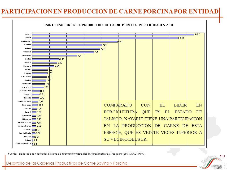 Desarrollo de las Cadenas Productivas de Carne Bovina y Porcina 133 Fuente: Elaborado con datos del Sistema de Información y Estadística Agroalimentar