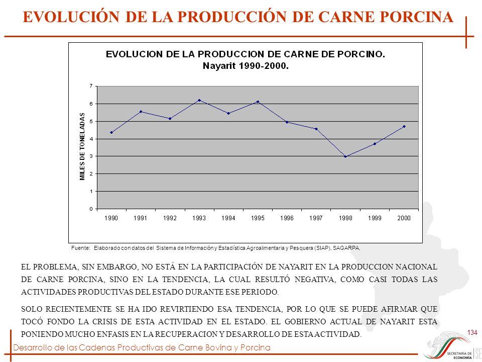 Desarrollo de las Cadenas Productivas de Carne Bovina y Porcina 134 Fuente: Elaborado con datos del Sistema de Información y Estadística Agroalimentar
